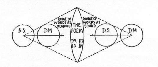 John Crowe Ransom diagram